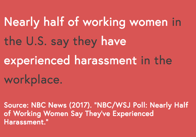 Nearly half of American women report being sexually harassed in the workplace