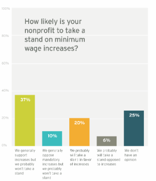 The Results Are In: Nonprofits Support Minimum Wage
